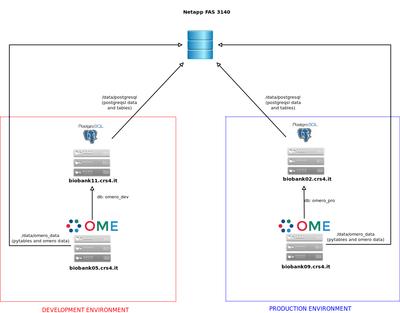 OMERO.biobank architecture